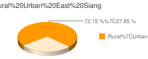 East Siang census population